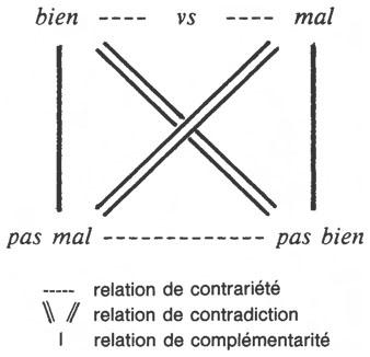 image carré sémiotique (47.8kB)